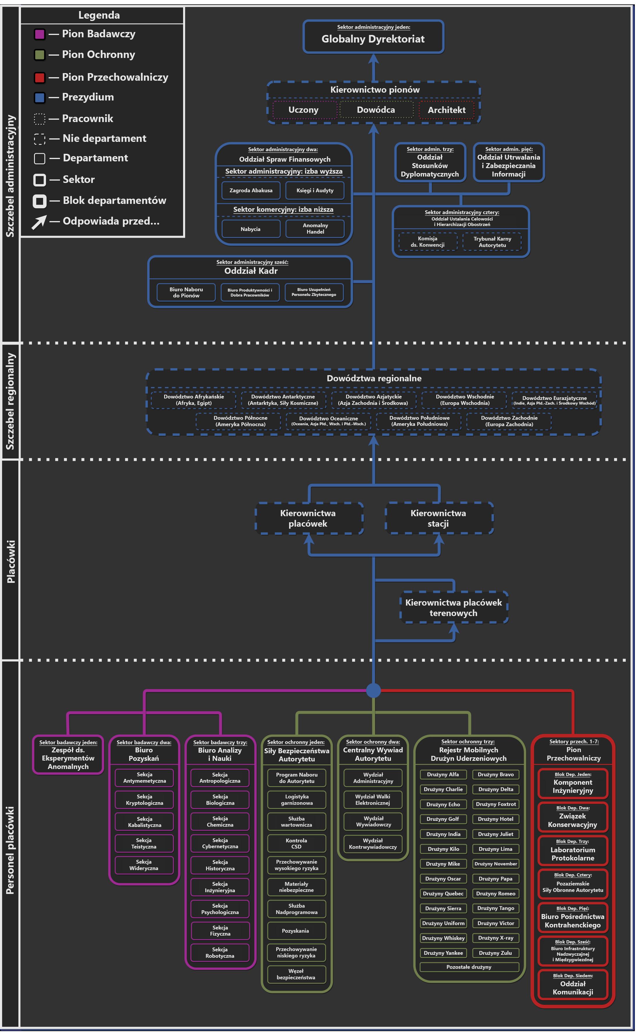 hierarchy_PL.png